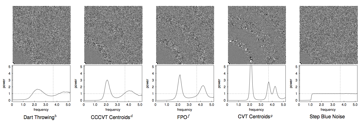 Blue Noise Sampling with Controlled Aliasing
